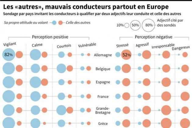 Trop sûrs d'eux, rétifs à l'autocritique, agressifs: les conducteurs européens à la loupe