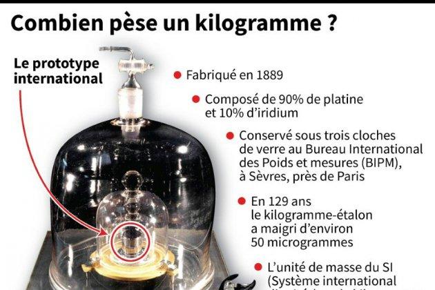 Le nouvelle définition mondiale du kilogramme entre en vigueur