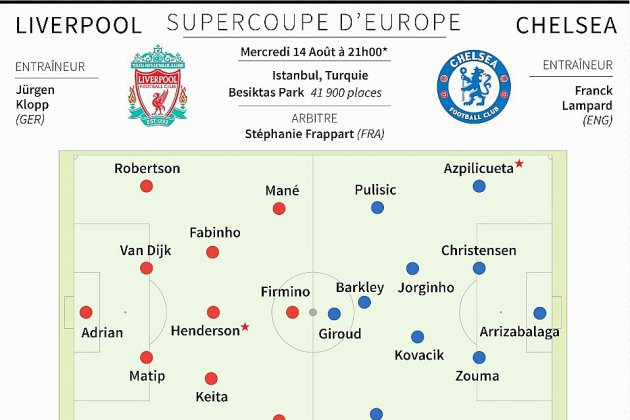 Supercoupe d'Europe: Reds affamés, Blues revanchards et Stéphanie Frappart