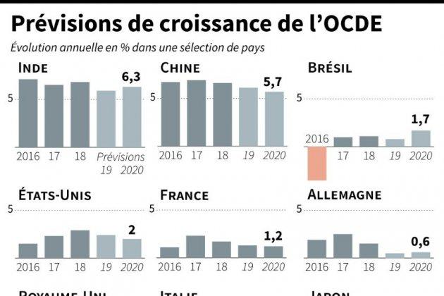 L'OCDE abaisse fortement ses prévisions de croissance mondiale pour 2019 et 2020