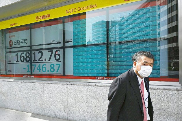 A Tokyo, le Nikkei chute de plus de 6% — Bourse