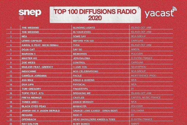 Découvrez les cent titres les plus diffusésà la radio en 2020