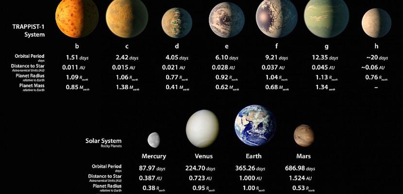 Un étonnant cortège de 7 planètes, cible idéale pour rechercher la vie