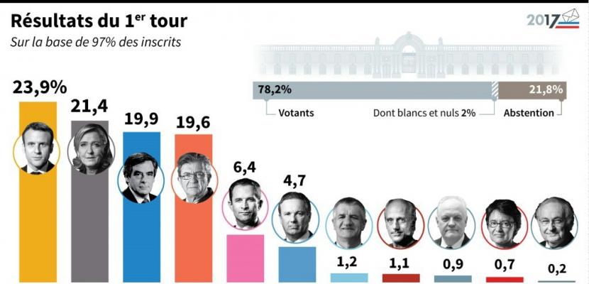 Présidentielle: les résultats globaux hors Français de l'étranger