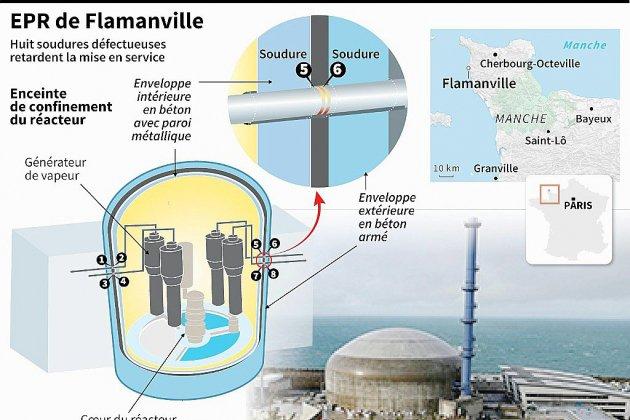 EPR de Flamanville: les soudures coûteront 1,5 milliard d'euros de plus