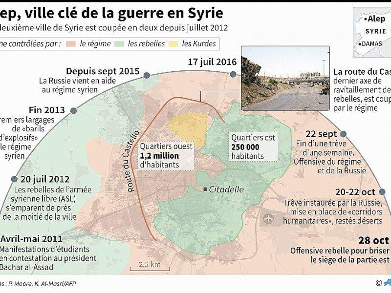 Alep, ville clé de la guerre en Syrie - Sabrina BLANCHARD, Simon MALFATTO [AFP]