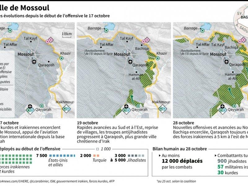 Bataille de Mossoul - Thomas SAINT-CRICQ, Sabrina BLANCHARD [AFP]