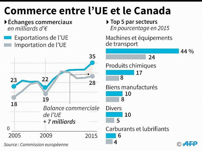 Commerce entre l'UE et le Canada    AFP, smi [AFP]