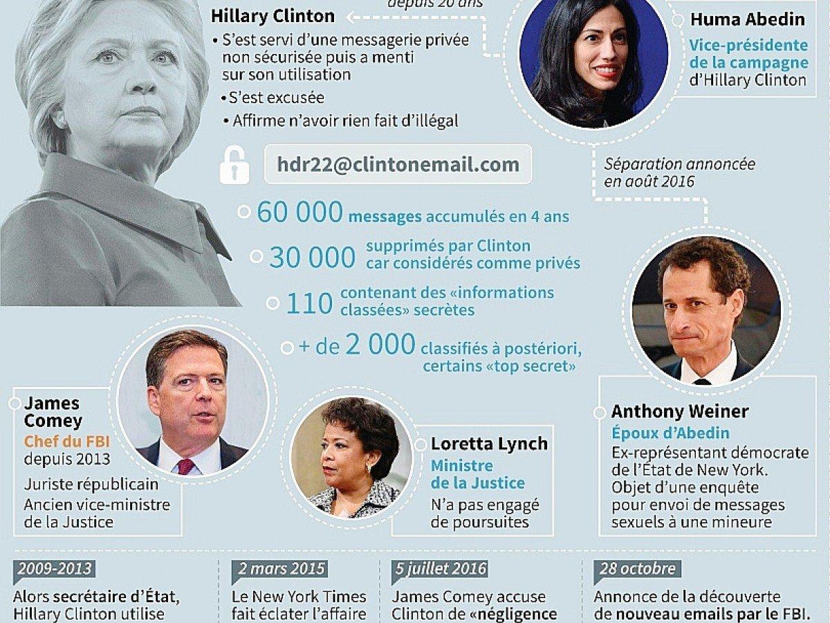L'affaire des emails d'Hillary Clinton- Alain BOMMENEL Paz PIZARRO