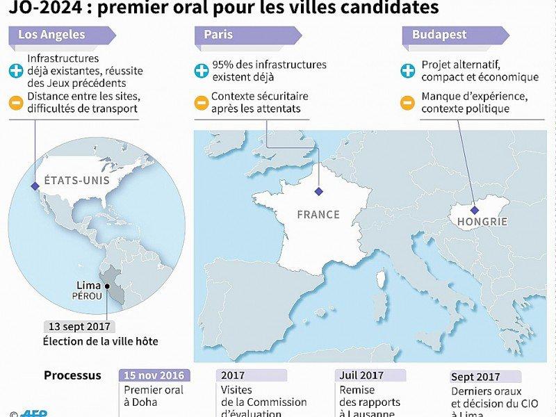 Jeux Olympiques 2024 : les villes candidates - sim/pld [AFP]