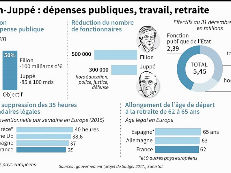 Fillon-Juppé : dépenses publiques, travail, retraite    Paul DEFOSSEUX [AFP]