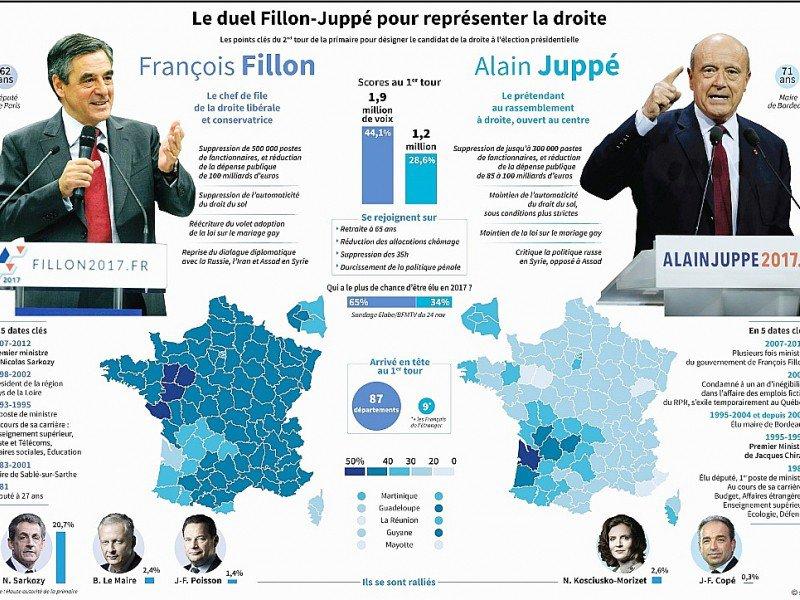 Le duel Fillon-Juppé pour représenter la droite    Paz PIZARRO, Thomas SAINT-CRICQ [AFP]