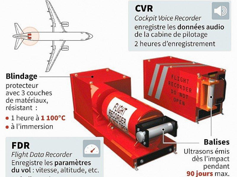 Les boîtes noires ou enregistreurs de vol - Sophie RAMIS [AFP]
