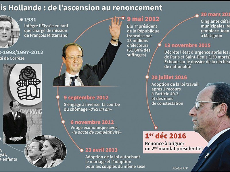 François Hollande : de l'ascension au renoncement