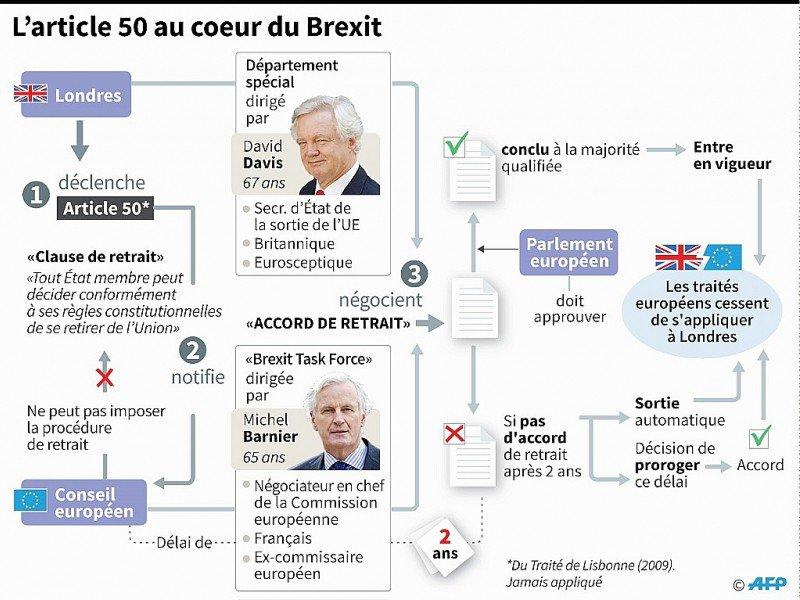 L'article 50 au coeur du Brexit    Kun TIAN, Sophie RAMIS, Alain BOMMENEL [AFP]