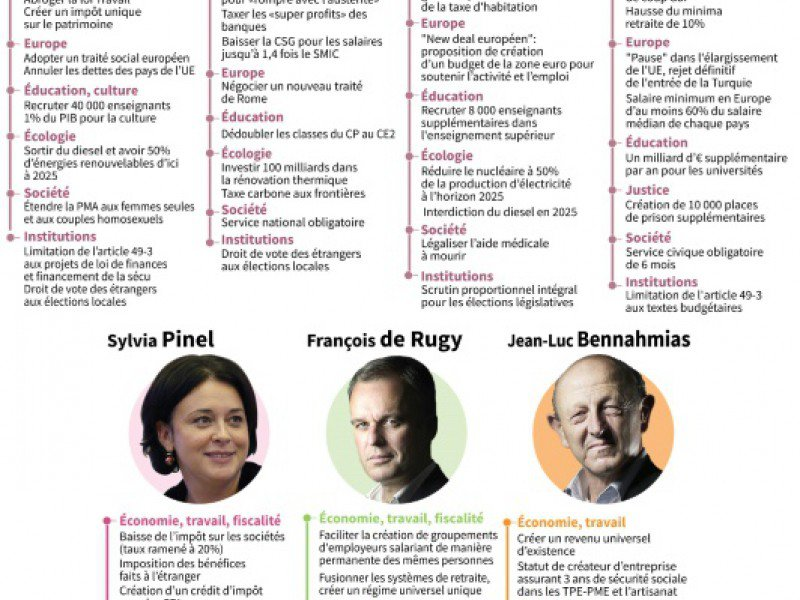 Programmes des candidats à la primaire organisée par le PS    Elia VAISSIERE, Vincent LEFAI, Sophie RAMIS, Paul DEFOSSEUX, Aude GENET [AFP]