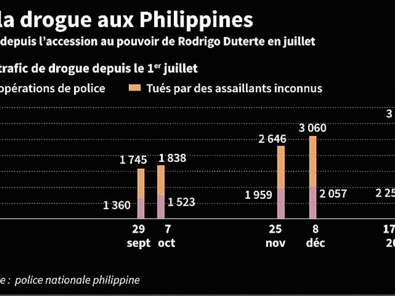 Guerre antidrogue aux Philippines
