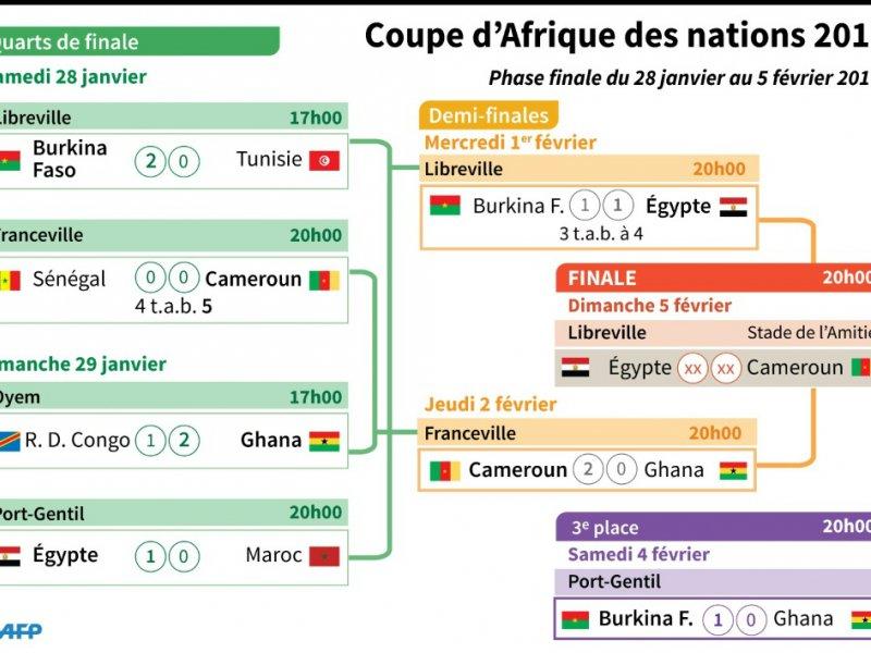 Coupe d'Afrique des nations 2017    Vincent LEFAI, Sophie RAMIS [AFP]