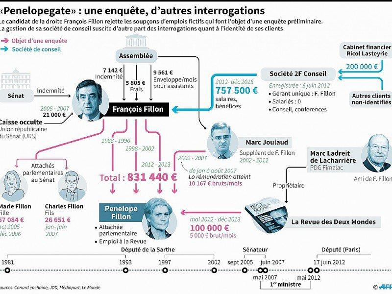 """""""Penelopegate"""": une enquête, d'autres interrogations    Alain BOMMENEL, Paz PIZARRO [AFP]"""