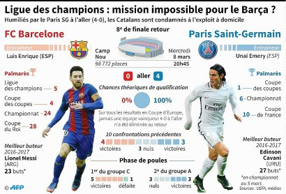 Ligue des champions : Barcelone-Paris SG    Laurence SAUBADU, Vincent LEFAI, Thomas SAINT-CRICQ [AFP]