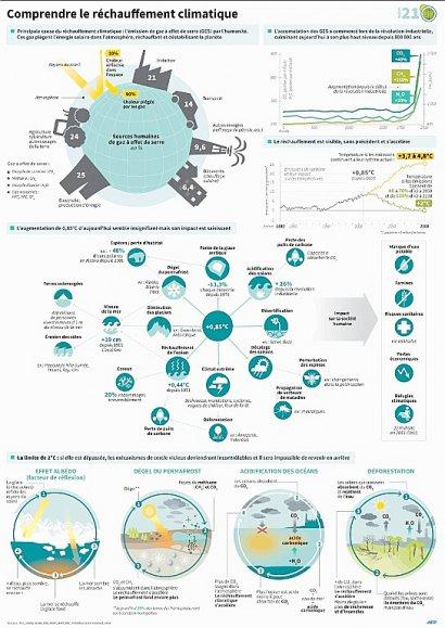 Comprendre le changement climatique    I. Vericourt - S. Ramis - K. Tia, gil/jw/sim/pld/vl [AFP]