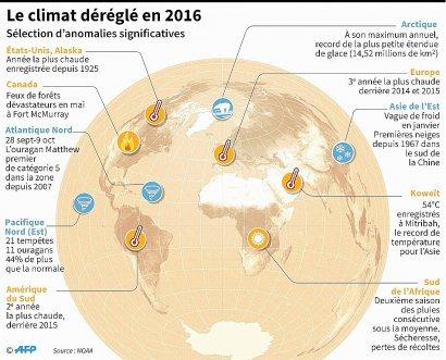 Le climat déréglé en 2016    Simon MALFATTO, Sophie RAMIS [AFP]