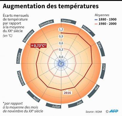 Augmentation des températures    Simon MALFATTO, Sabrina BLANCHARD, Iris ROYER DE VERICOURT [AFP]