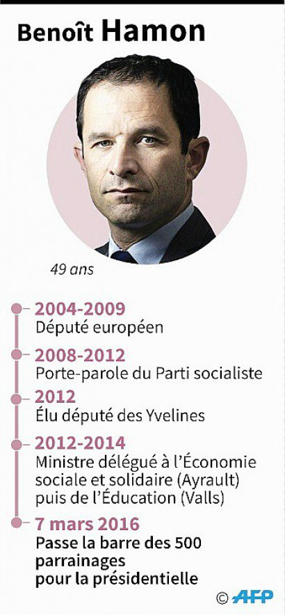 Benoît Hamon - Vincent LEFAI, Paz PIZARRO, Valentina BRESCHI [AFP]