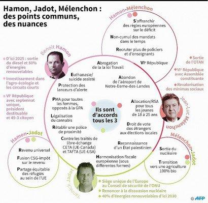Hamon, Jadot, Mélenchon : des points communs, des nuances - Simon MALFATTO, Thomas SAINT-CRICQ, Kun TIAN [AFP]