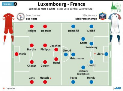 Compositions probables de Luxembourg - France
