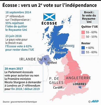 Ecosse : vers un 2e vote sur l'indépendance    Jonathan JACOBSEN, Kun TIAN [AFP]