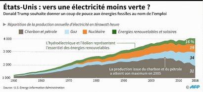 États-Unis : vers une électricité moins verte ?    Jean Michel CORNU, Vincent LEFAI [AFP]