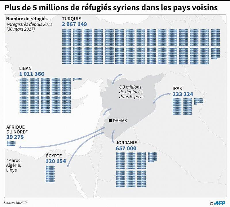 Plus de 5 millions de réfugiés syriens dans les pays voisins    Adrian Leung/Gal Roma [AFP]