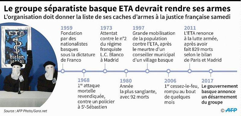Le groupe séparatiste basque ETA devrait rendre ses armes    Sophie RAMIS, Thomas SAINT-CRICQ [AFP]