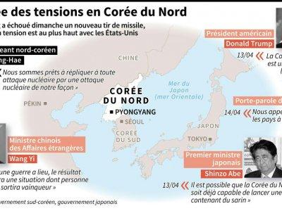 Montée des tensions en Corée du Nord - Laurence CHU , Jonathan STOREY [AFP]