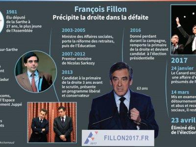 François Fillon    Thomas SAINT-CRICQ, Paz PIZARRO [AFP]