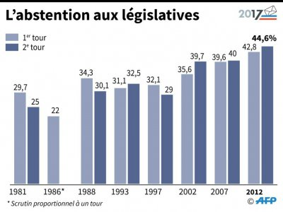L'abstention aux législatives