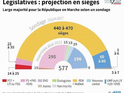 Législatives : projection en sièges - Thomas SAINT-CRICQ [AFP]