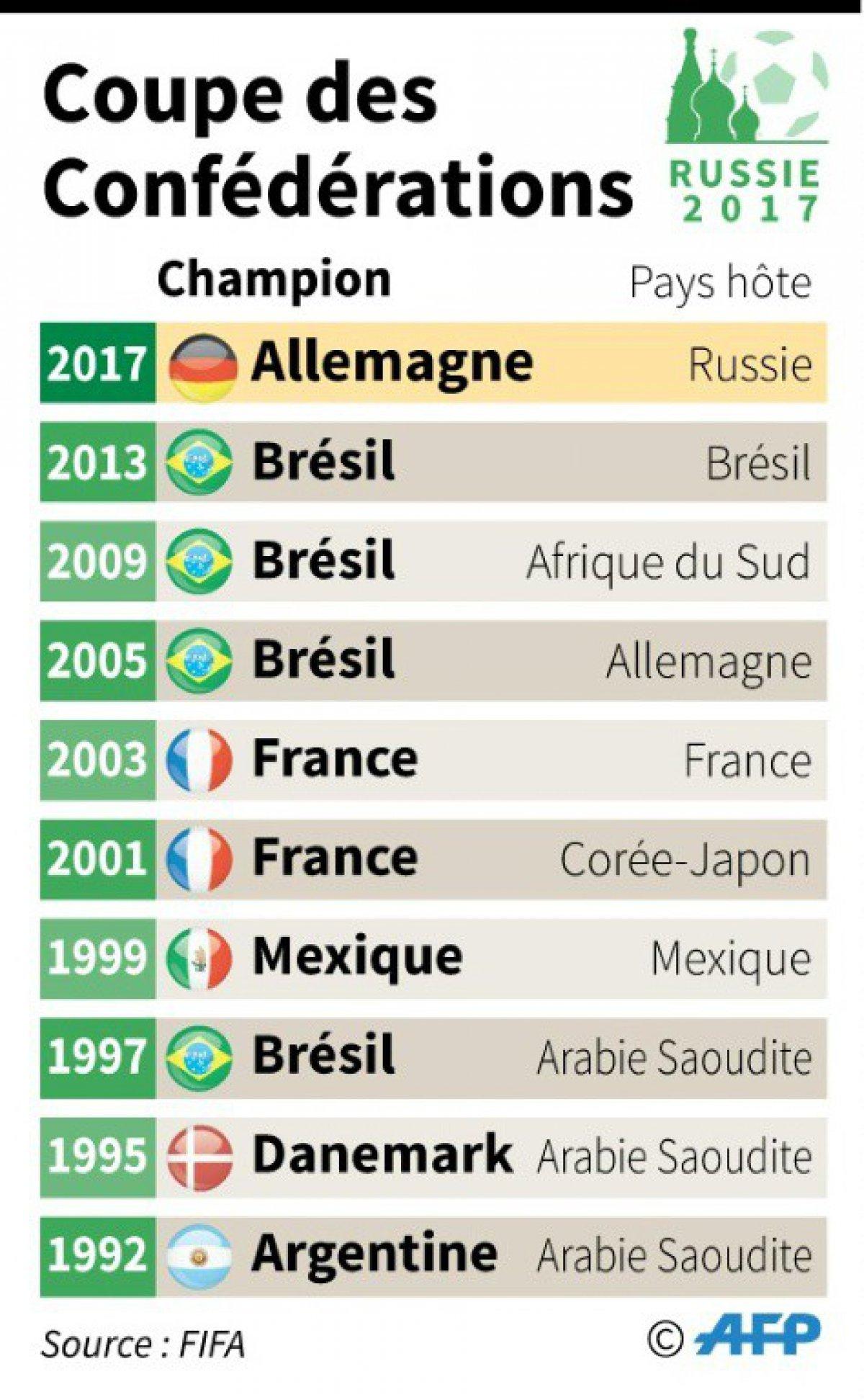 Coupe des conf d rations l 39 allemagne reprend un troph e - Coupe des confederations 2009 ...