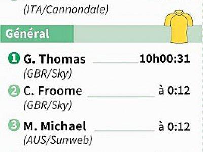 Résultats et classements de la 3e étape du Tour de France 2017 - Valentina BRESCHI [AFP]