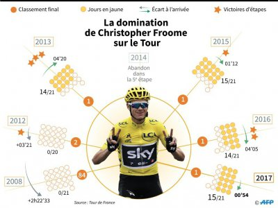 La domination de Christopher Froome sur le Tour