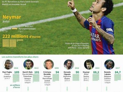 Les footballeurs les plus chers de l'histoire - Gal ROMA [AFP]