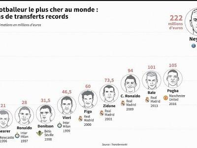 Le footballeur le plus cher au monde : 20 ans de transferts records - Thomas SAINT-CRICQ [AFP]