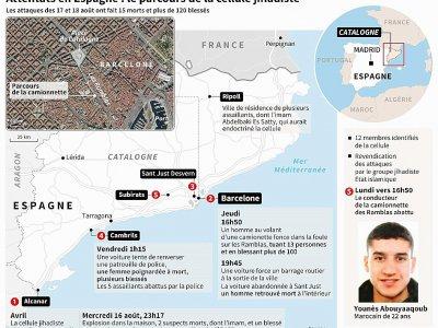 Attentats en Espagne : le parcours de la cellule jihadiste    Cecilia SANCHEZ [AFP]