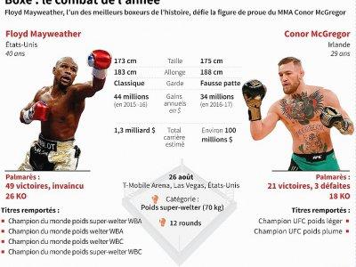 Boxe : le combat de l'année - Gal ROMA, Laurence CHU [AFP]