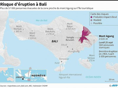 Risque d'éruption à Bali    © Laurence CHU [AFP]