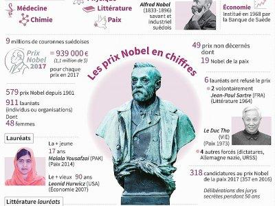 Les prix Nobel en chiffres    Vincent LEFAI [AFP]