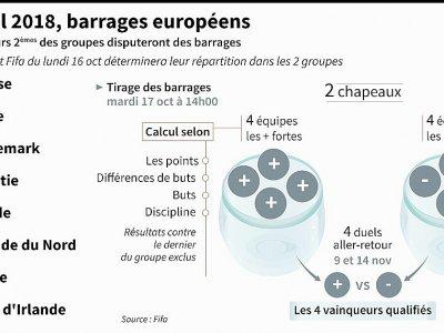 Mondial-2018: les barrages européens - Vincent LEFAI [AFP]