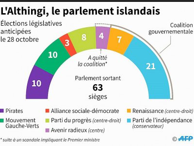 L'Althingi, le parlement islandais