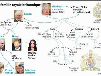 La famille royale britannique - le mariage du prince Harry et de l'actrice américaine Meghan Markle au printemps 2018 a été annoncée lundi.    Kun TIAN [AFP]